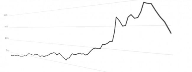 Valore dei Bitcoin