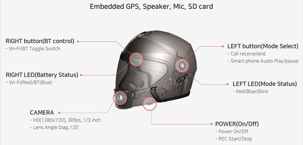 Le componenti integrate nel casco: PLY è in grado di gestire telefonate e riprendere il percorso grazie alla videocamera equipaggiata