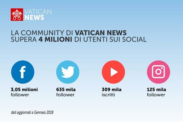 Follower sui social media del Vaticano