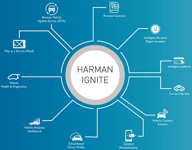 Harman Ignite