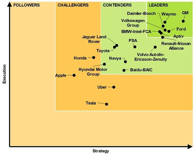 I protagonisti della guida autonoma: leader, contendenti, sfidanti e follower