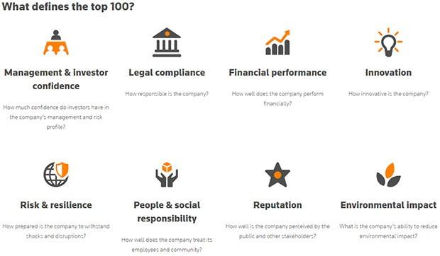 I criteri adottati da Thomson Reuters per l'inserimento delle realtà professionali nella Top 100 Global Tech Leaders