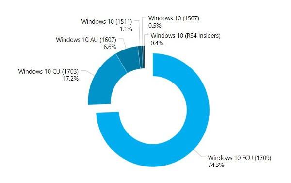 Windows 10 FCU sul 75% dei PC Windows 10