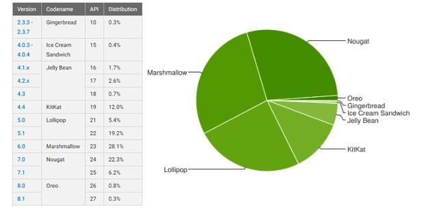 Le statistiche ufficiali relative alla frammentazione dell'ecosistema Android, aggiornate da Google analizzando la totalità dei dispositivi in circolazione
