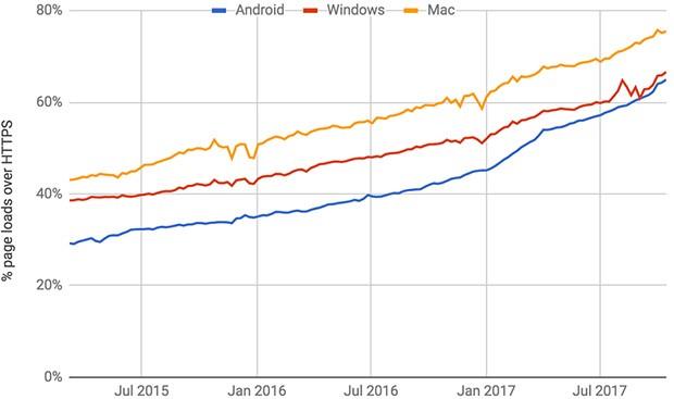 La crescita nel tempo delle pagine che utilizzano il protocollo HTTPS