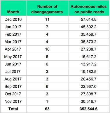 Le statistiche relative agli interventi del conducente sulle self-driving car di Waymo