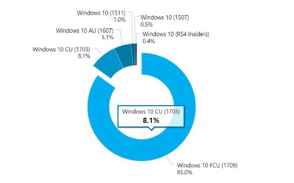 Windows 10, corre Fall Creators Update