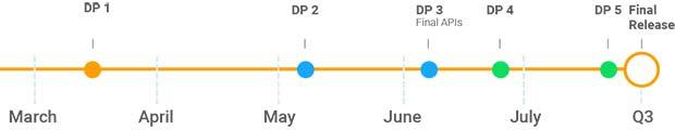La timeline che condurrà al rilascio delle prossime Developer Preview di Android P e alla versione definitiva del sistema operativo, prevista per il terzo trimestre dell'anno