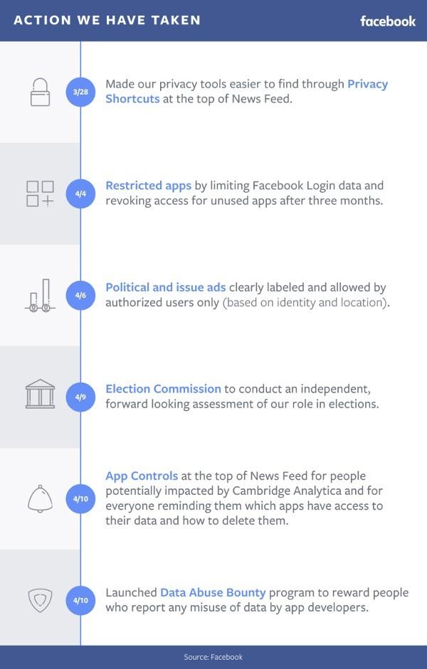 Facebook ricompensa chi segnala gli abusi dei dati