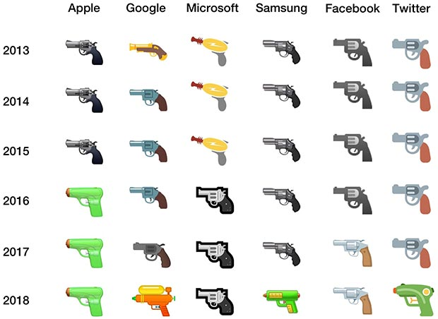 L'evoluzione dell'emoji che rappresenta una pistola, dal 2013 al 2018, secondo i player più importanti del mondo online e social