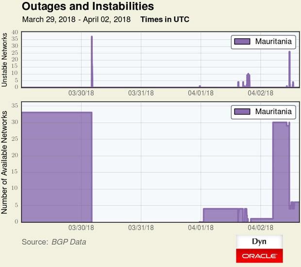 Il grafico mostra l'impossibilità di connettersi da tutto il territorio della Mauritania per circa 48 ore