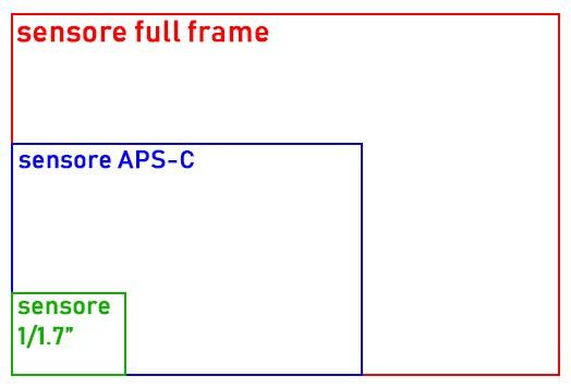 Una comparazione tra le dimensioni dei sensori integrati nelle fotocamere tradizionali e quello della main camera di Huawei P20 Pro