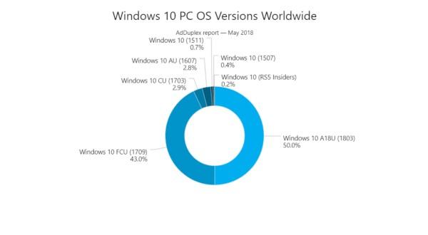 Windows 10 April 2018 Update, debutto record