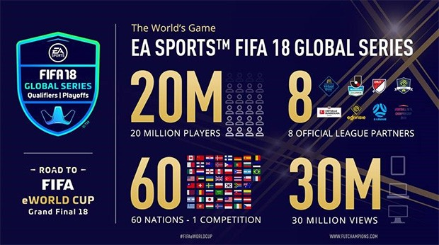 I numeri delle EA Sports FIFA 18 Global Series