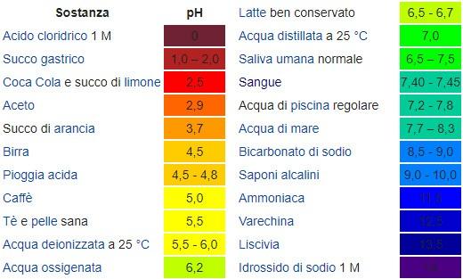Una tabella che mostra il pH di alcuni elementi comuni
