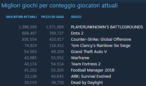 I titoli più giocati su Steam: statistiche ufficiali Valve