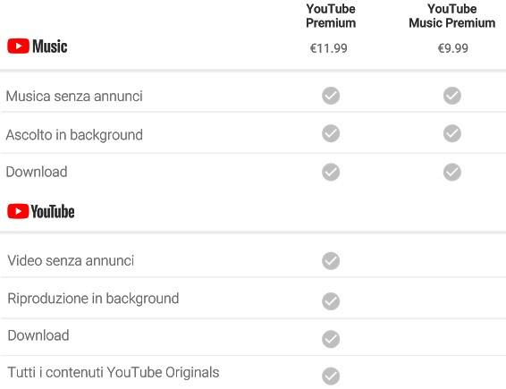 Gli abbonamenti a YouTube Premium e YouTube Music Premium