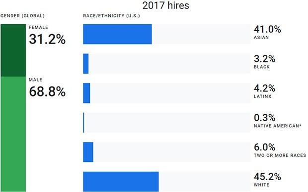 Il report 2018 di Google sulla diversità