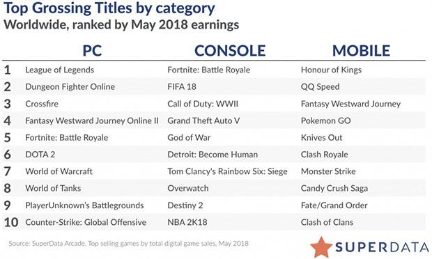 I giochi più venduti in digitale nel mese di maggio sulle piattaforme PC, console e mobile