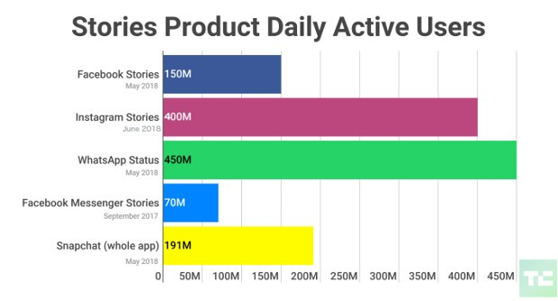 Instagram-Stories-400-Million-Daily-Users-Facebook-WhatsApp-Messenger-Snapchat