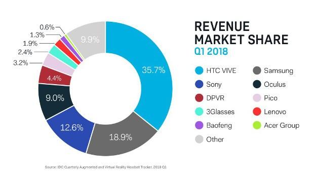 VR-Revenue-Share-1024x576