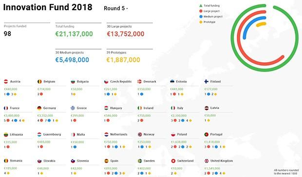 Digital News Initiative: il Fondo per l'Innovazione ha distribuito oltre 21 milioni di euro di finanziamenti