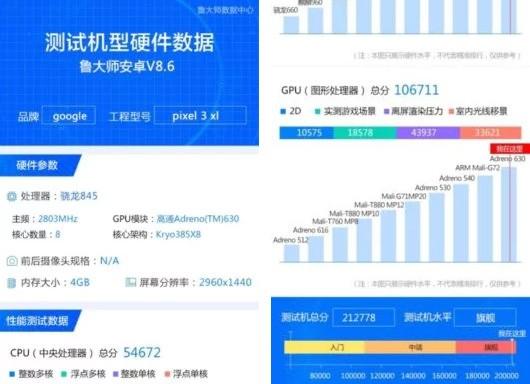 I benchmark dello smartphone Google Pixel 3 XL comparsi sulle pagine del sito Gizmochina