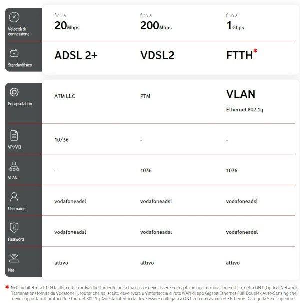 Modem Libero Vodafone