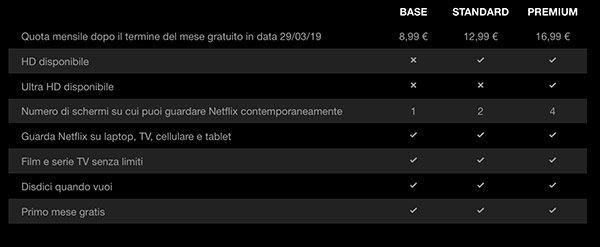Netflix, nuove tariffe