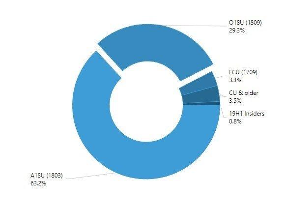 Windows 10 1809 raggiunge il 29,3% di share