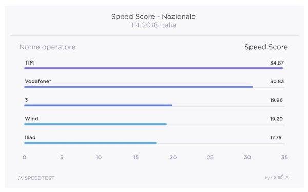 Speedtest.net, TIM è l'operatore più veloce