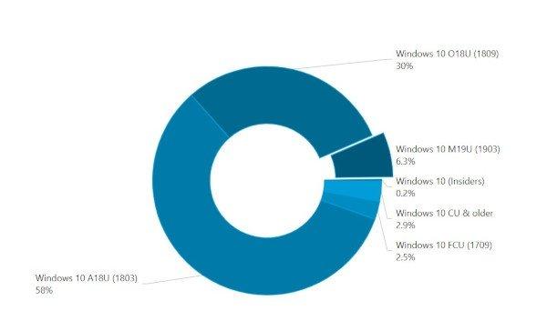 Windows 10 May 2019 Update: diffusione lenta