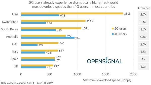 OpenSignal, velocità 5G