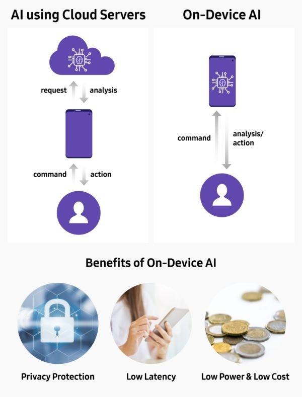 Samsung On Device AI