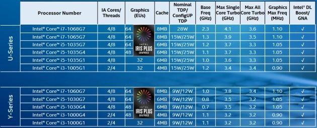 Intel Ice Lake Serie U-Y