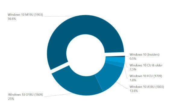 Windows 10 May 2019 Update continua a crescere