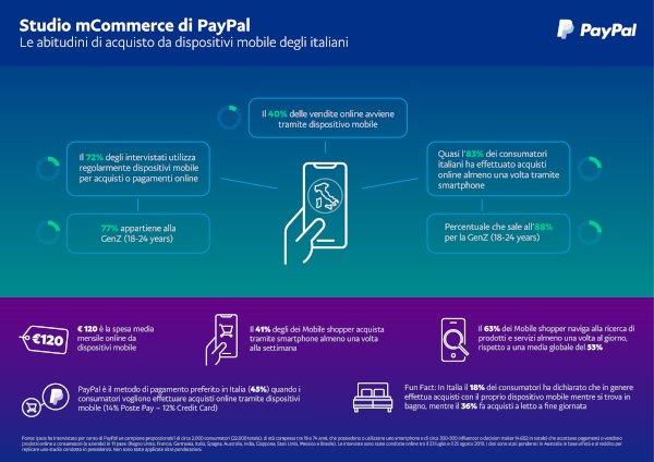 PayPal, come acquistano da smartphone gli italiani