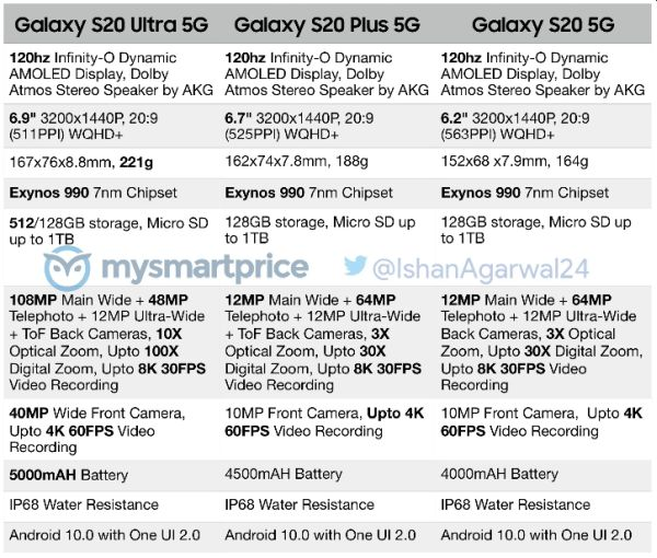 Samsung Galaxy S20 spec