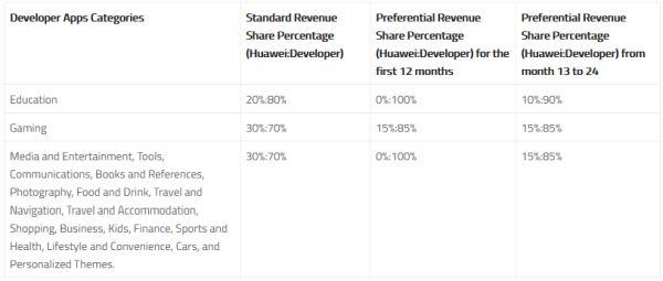 Huawei Revenue Sharing