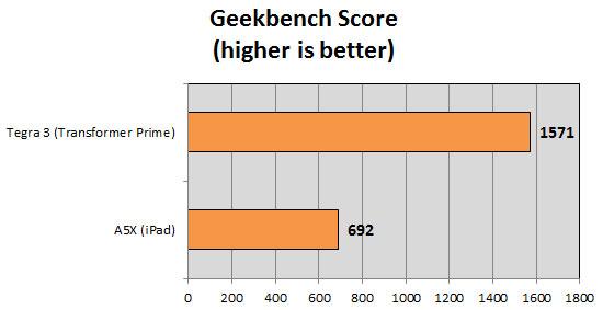 Apple A5X vs. NVIDIA Tegra 3, benchmark