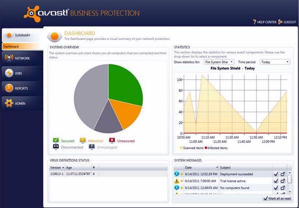 La bacheca di Avast Business Protection