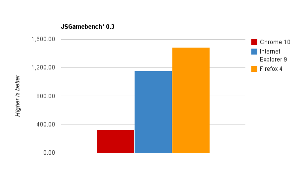 JSGamebench