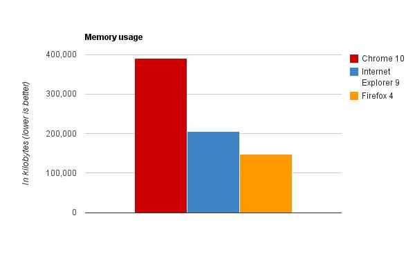Uso della memoria