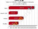 Benchmark CPU Zlib