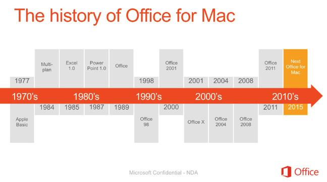 Office per Mac 2015 (leaked)