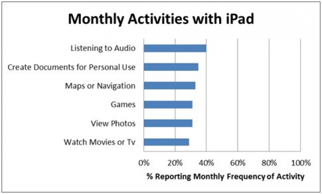 Ricerca SURL sull'iPad