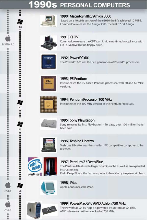 Storia dei computer