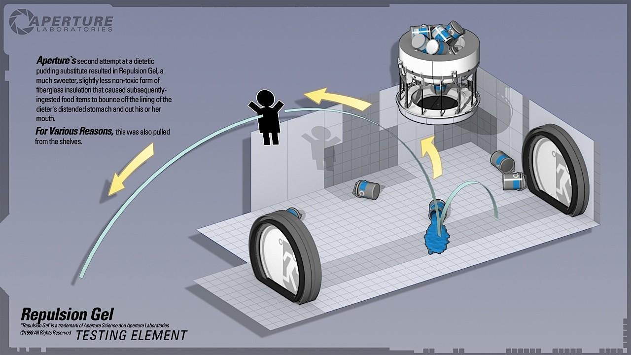Portal 2 - Infographics