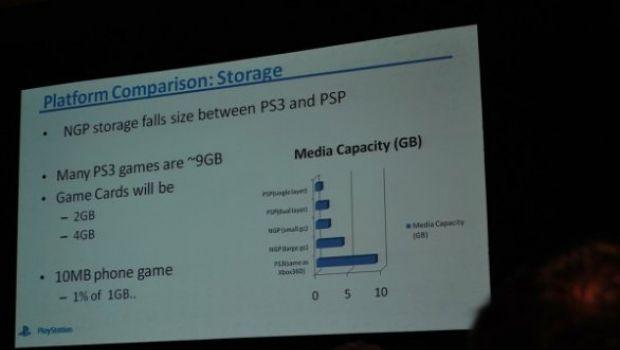 [GDC 11] NGP: I giochi usciranno su schede da 2GB o 4GB, con spazio per patch e salvataggi