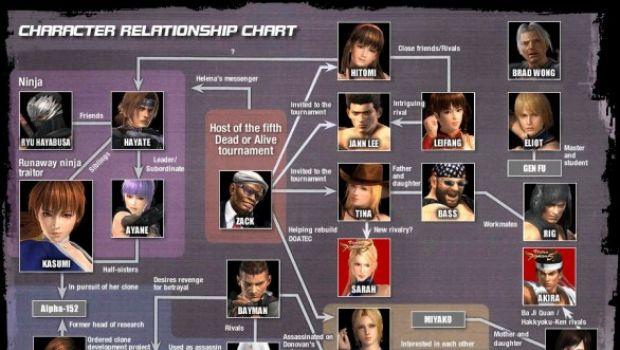 Dead or Alive 5: trama e grafico con le relazioni tra i personaggi